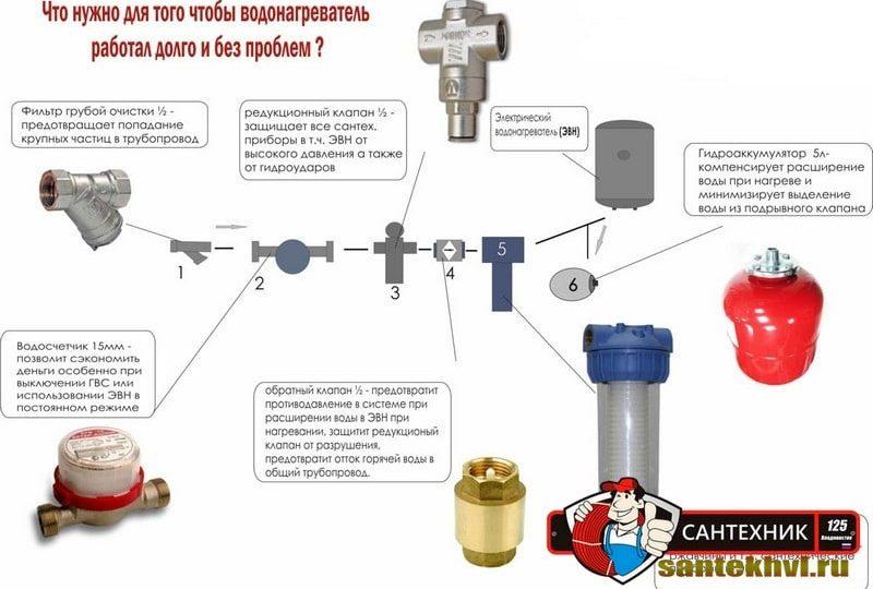 Установка водонагревателя по доступным ценам